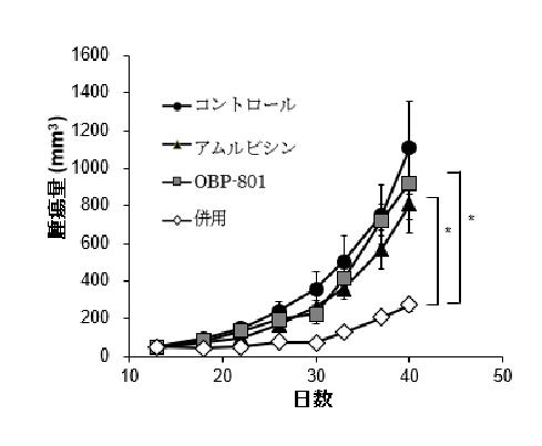 (図)マウス動物実験モデルにおけるOBP-801とアムルビシンの併用効果