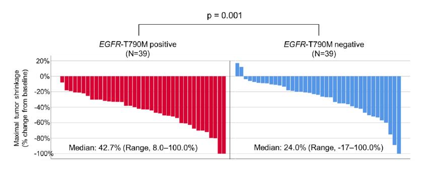 (図)T790M変異の有無ごとにおける第1/2世代EGFR-TKIの腫瘍縮小率