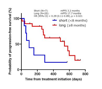 (図)第1/2世代EGFR-TKIの奏効期間ごとにおける第3世代EGFR-TKIの無増悪生存期間