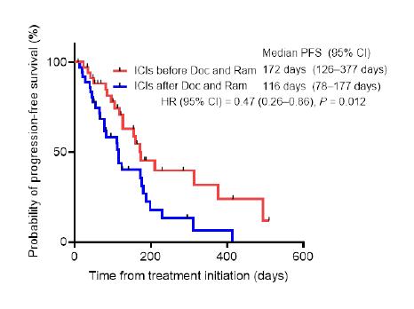 (図)免疫チェックポイント阻害薬の投与タイミング別のDoc.+Ram.の無増悪生存期間
